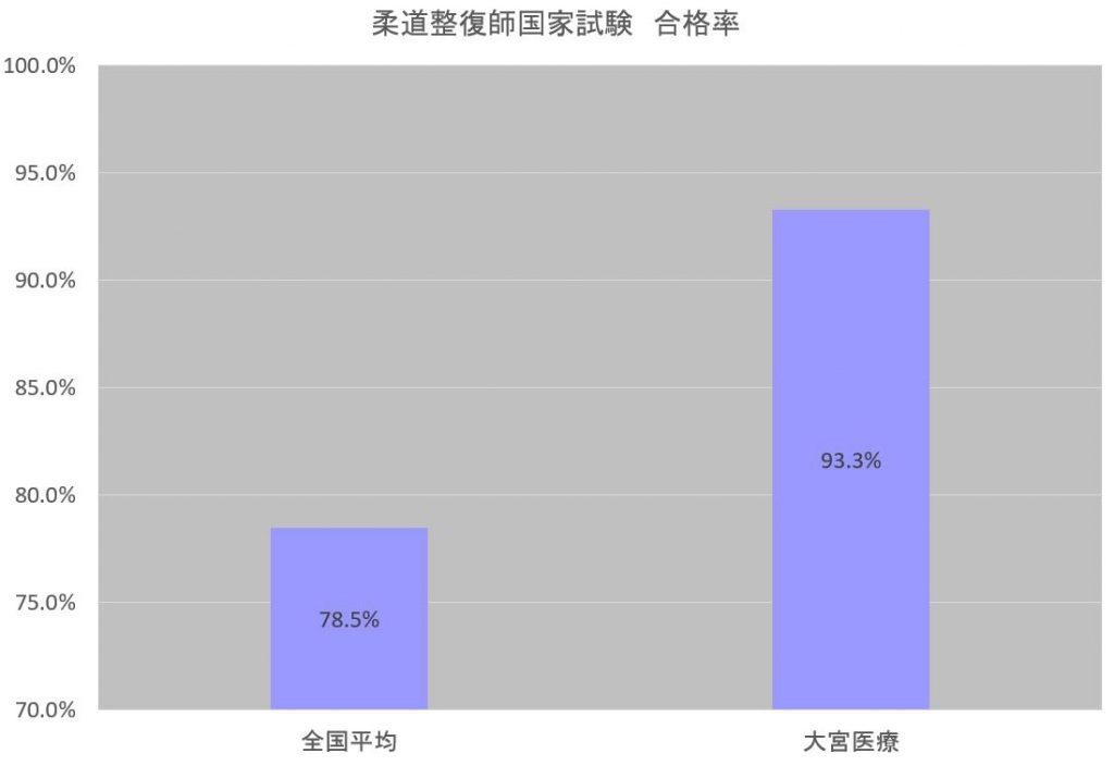 更新情報 第26回柔道整復師国家試験結果