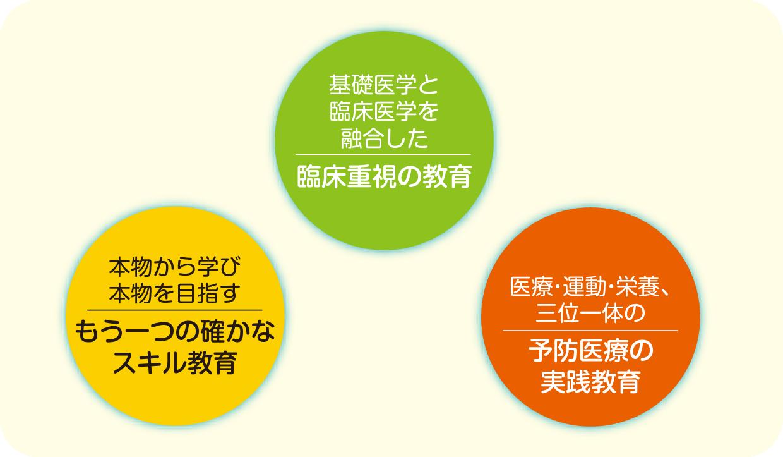 教育理念図